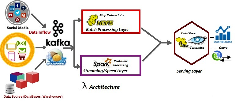 why lambda architecture in big data processing