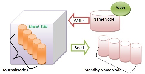 Fault Tolerance Enhancement OnApache Hadoop 3.0.0-alpha2 For Supporting More Than 2 NameNodes
